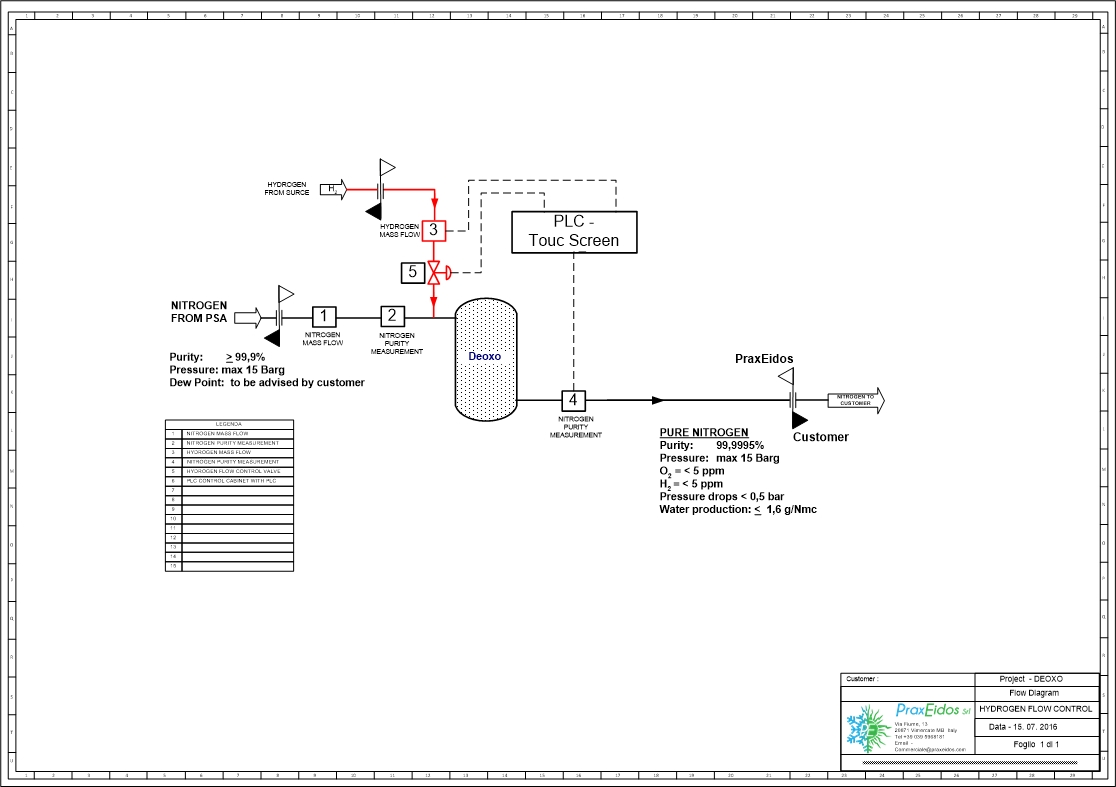 DEOXO SYSTEM - PROCESS FLOW DIAGRAM