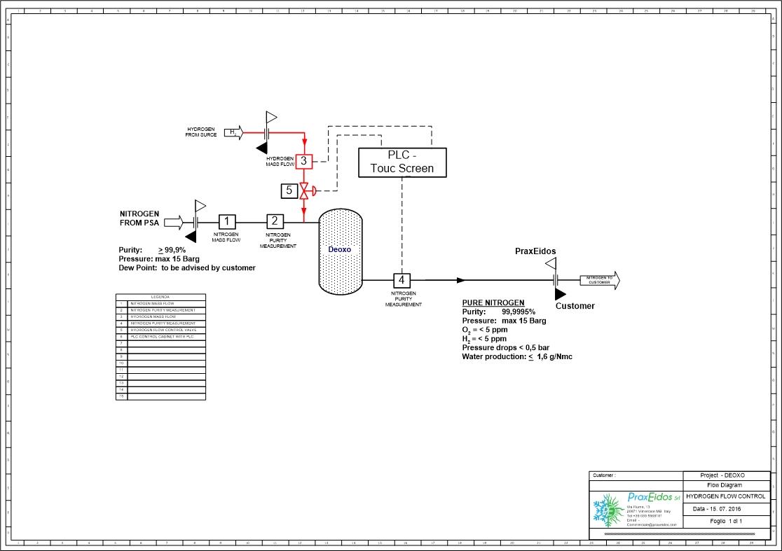 DEOXO SYSTEM - PROCESS FLOW DIAGRAM